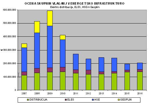Za prenos in distribucijo elektrike ter za prenos plina v naslednjem desetletju več kot 2 mrd €
