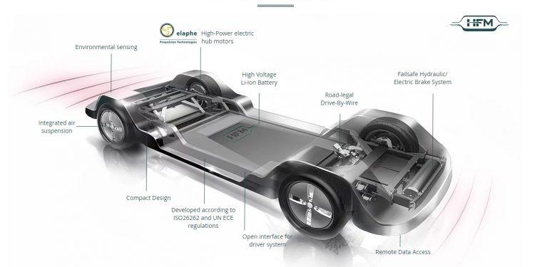 Kolesni motorji slovenskega podjetja Elaphe bodo poganjali HFM-jevo platformo za pametna vozila