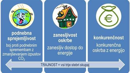 Razmislek o energetiki: Energetski koncept Slovenije do konca letošnjega leta