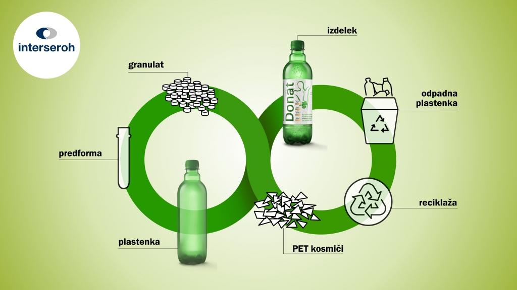 Ponovna uporaba odpadkov – rešitev v boju proti nakopičeni odpadni plastični embalaži